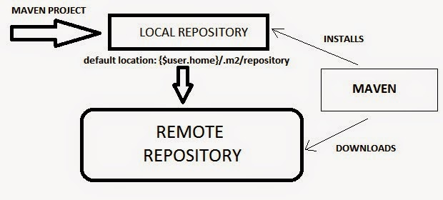 How to configure Sonatype Nexus repository with Maven? - DevOps