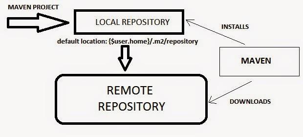 How to configure Sonatype Nexus repository with Maven? - DevOps