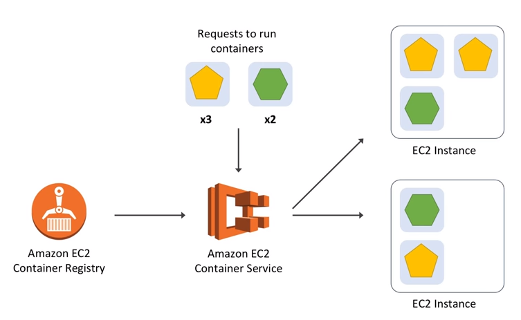 Introduction of containers services at Amazon AWS - DevOps Tutorials