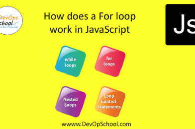 How does a For loop work in JavaScript