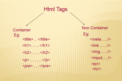Html tags and its type?